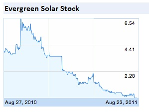 Evergreen Solar and SpectraWatt first victims of volatile market