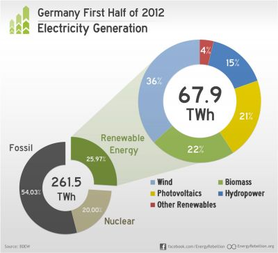 Germany Energy Production