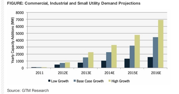 Projections for Japan's commercial and utility solar market through 2016