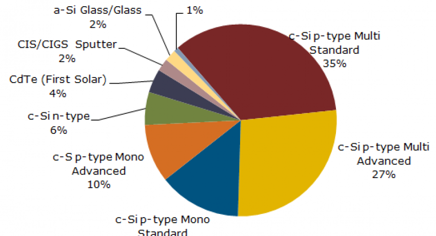 2014 PV manufacturing chart