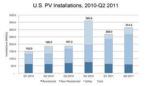 New report shows U.S. solar industry grew 69 percent year-over-year