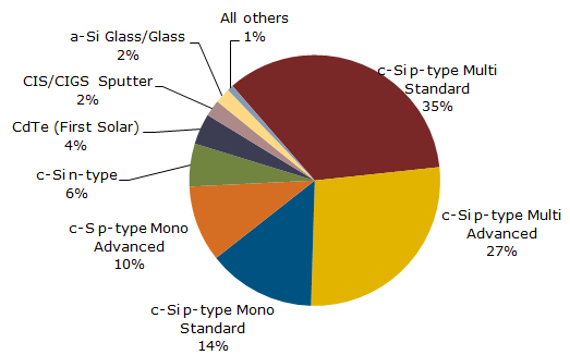 2014 Solar PV Module Production by Technology. NPD SolarBuzz.