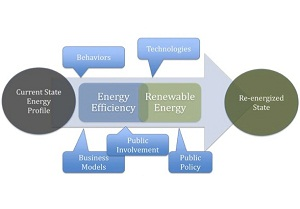 NREL report finds state policies imperative to spread of renewables