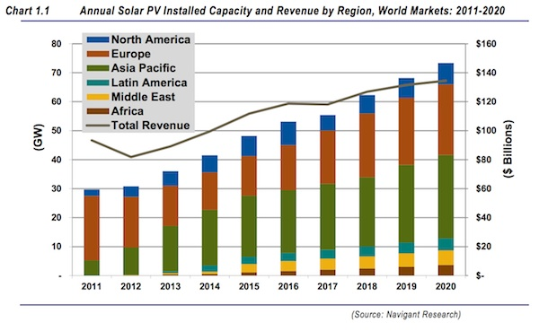 Solar to reach grid parity by 2020
