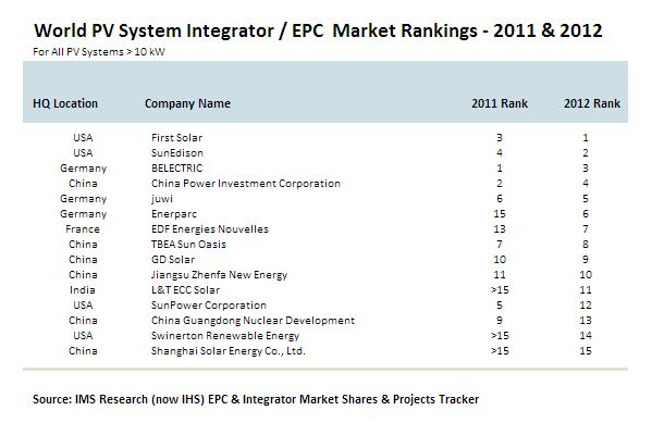 First Solar Gets Another First As It Becomes World S Largest Solar Developer Cleanenergyauthority Com
