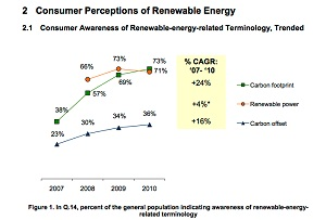 Report: Consumers less likely to buy renewable energy than before