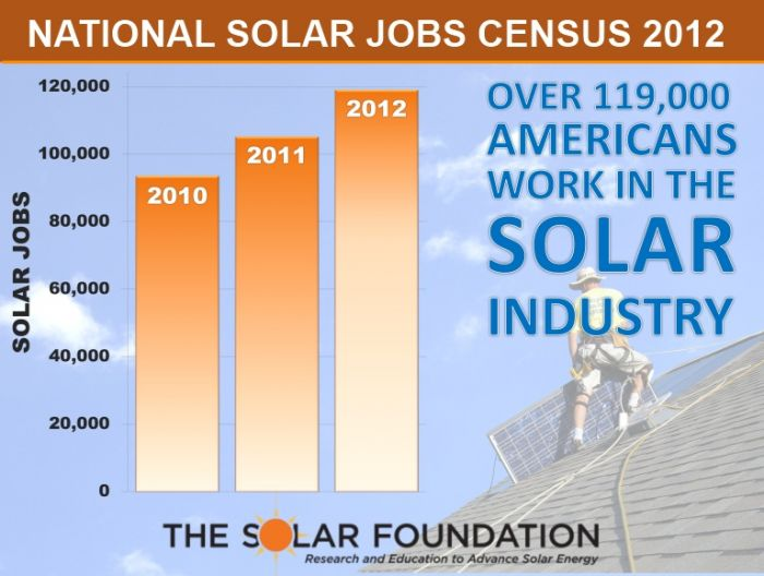 National Solar Jobs Growth