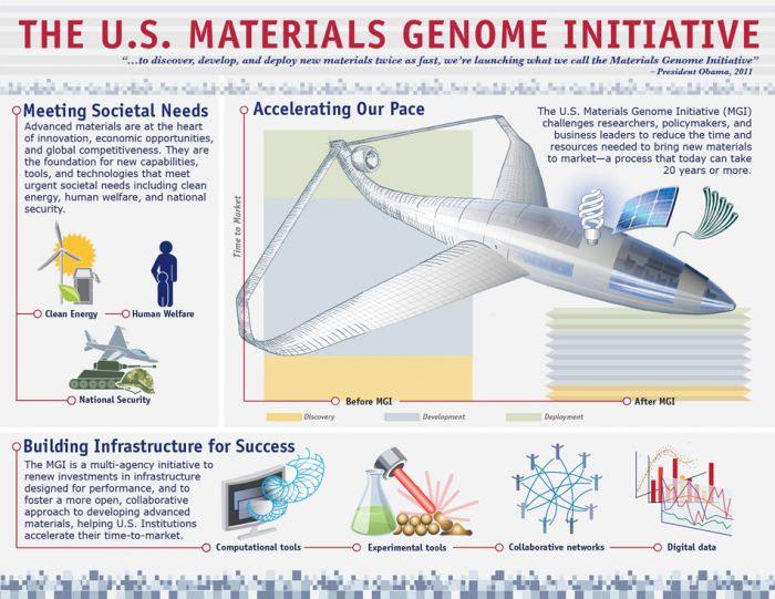 Infographic about the Materials Genome Initiative. Courtesy White House.